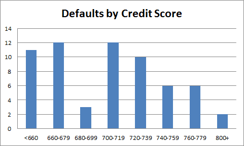 defaults by credit score