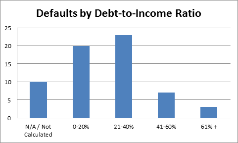 defaults by debt to income ratio