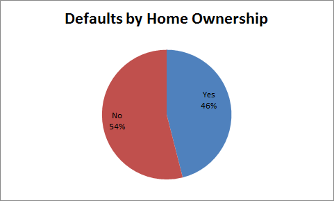 defaults by home ownership