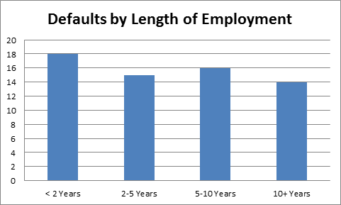 defaults by length of employment