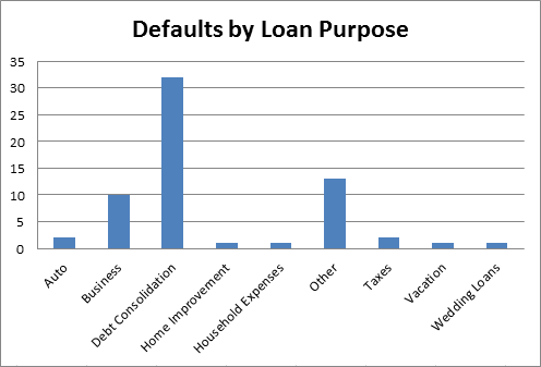 defaults by loan purpose