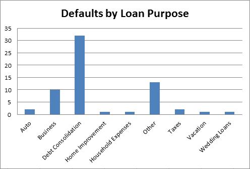 defaults by loan purpose