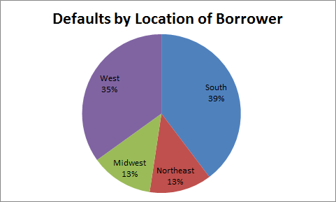 defaults by location of borrower