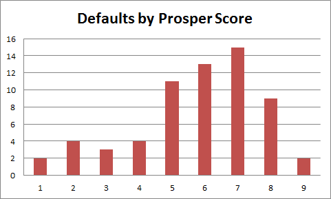 defaults by prosper score
