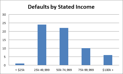 defaults by stated income