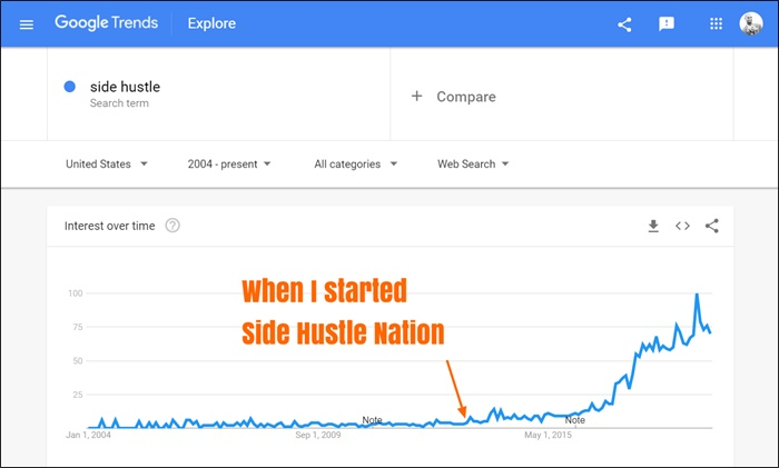 google trends side hustle