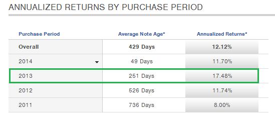 Prosper returns by year