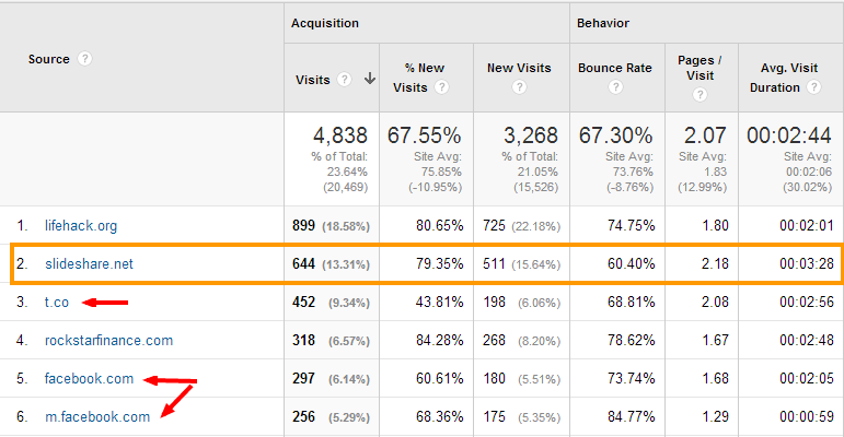 Referral Traffic from SlideShare