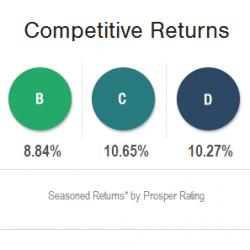Prosper.com Year 3 Performance Update