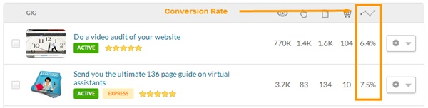 fiverr conversion rate