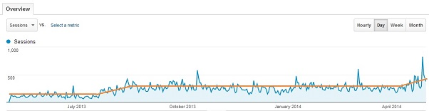 one year of blog traffic small