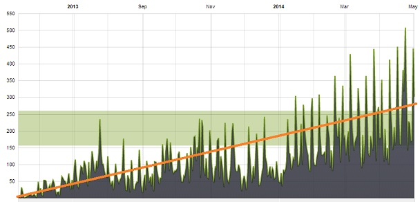 one year of podcasting small