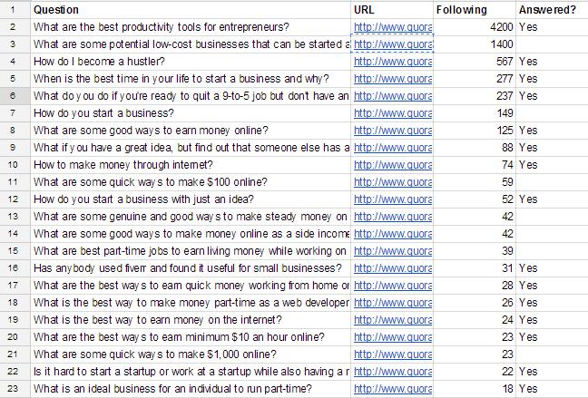 Quora Questions   Google Sheets