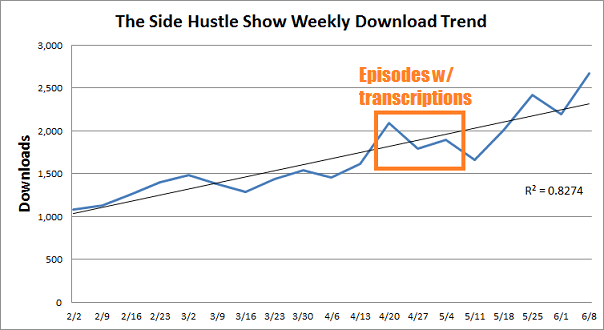 podcast growth chart transcriptions