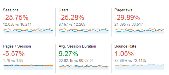visitor engagement with faster site