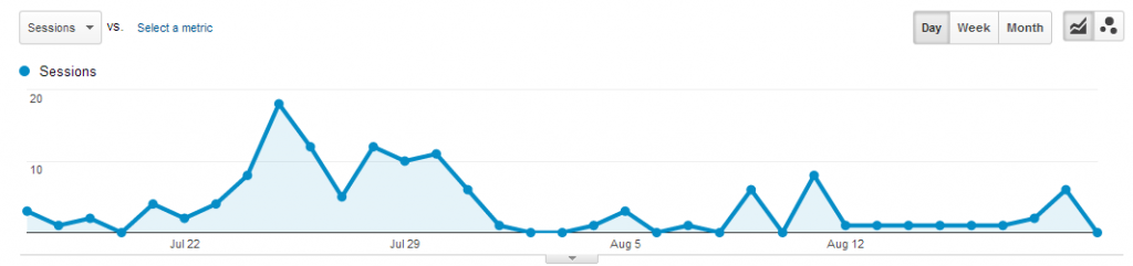 LinkedIn traffic experiment