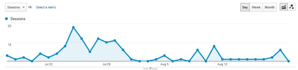 LinkedIn traffic experiment