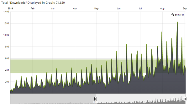 podcast growth year to date