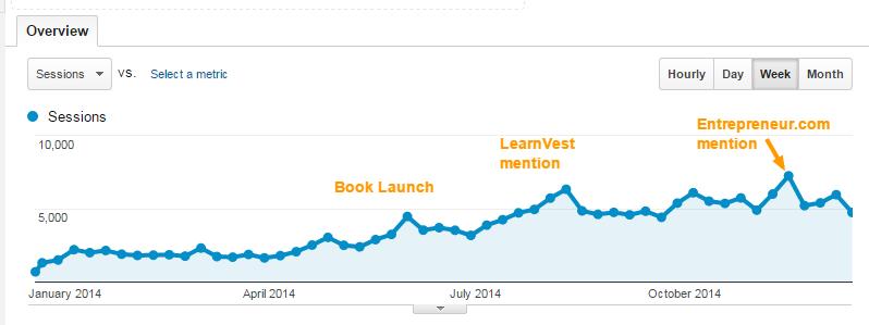 blog traffic growth 2014