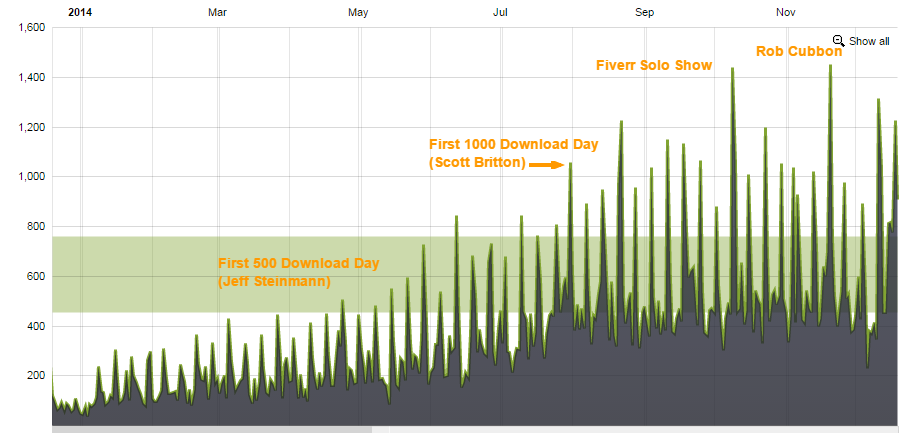 podcast growth 2014