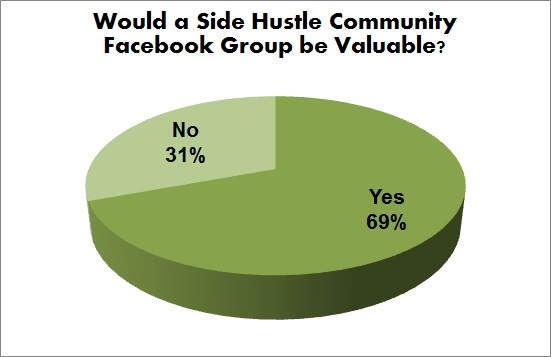 would a side hustle community fb group be valuable