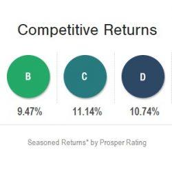 Prosper.com Year 4 Performance Update