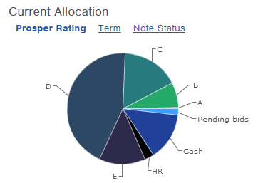 prosper 2015 current allocation