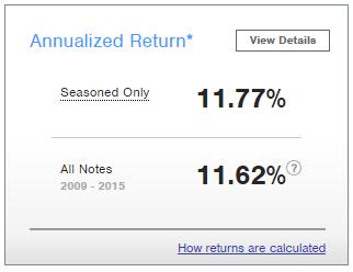 prosper seasoned returns 2015