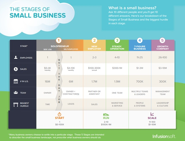 infusionsoft stages of small business