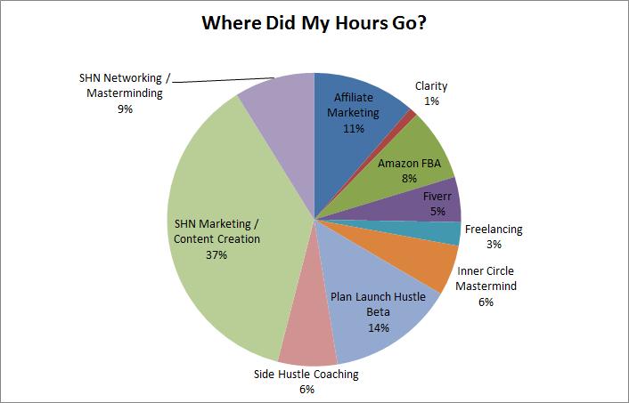 pie chart hours
