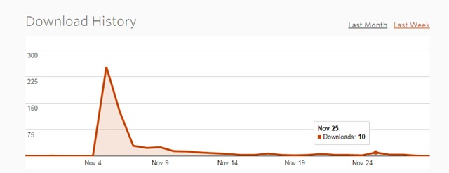 noisetrade performance after email