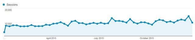 2015 annual traffic growth