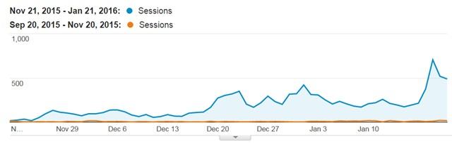pinterest traffic growth
