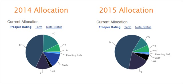 prosper asset allocation