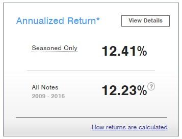 prosper overall returns