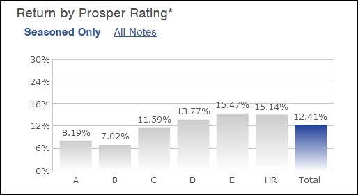 prosper returns by loan rating