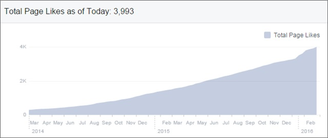 total fb page likes