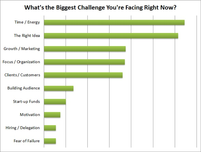 biggest challenge survey results