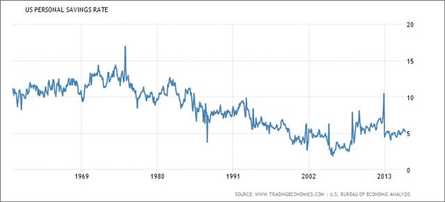 historical savings rate