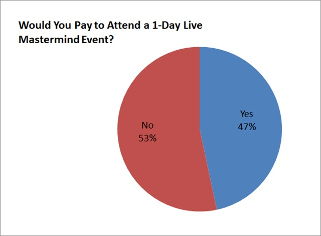 mastermind event survey results