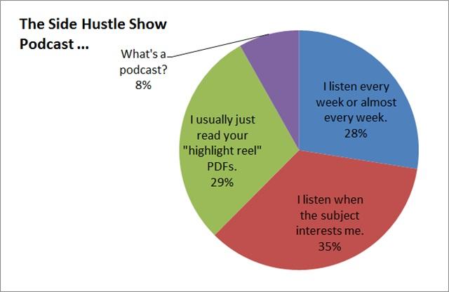 podcast survey results