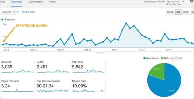 quora google analytics