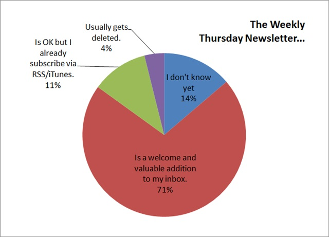 weekly thursday newsletter survey results