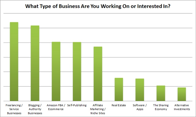 what type of business are you interested in