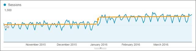 organic traffic spike