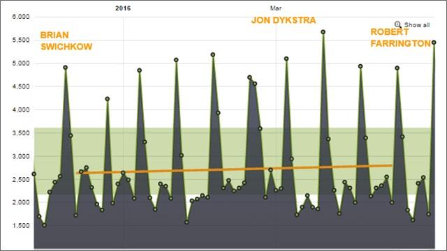 podcast growth q1 2016
