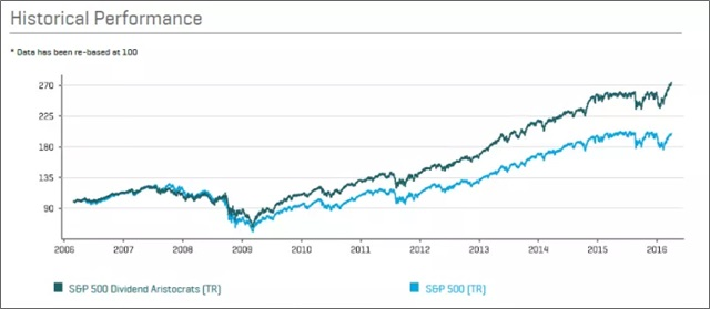dividend investing growth