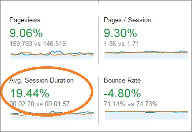 avg session duration