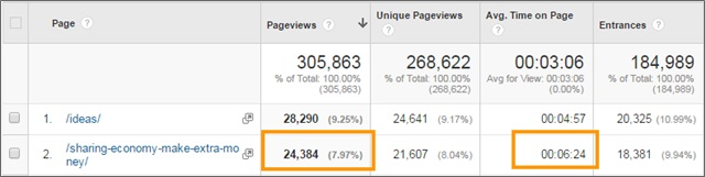 epic content traffic results