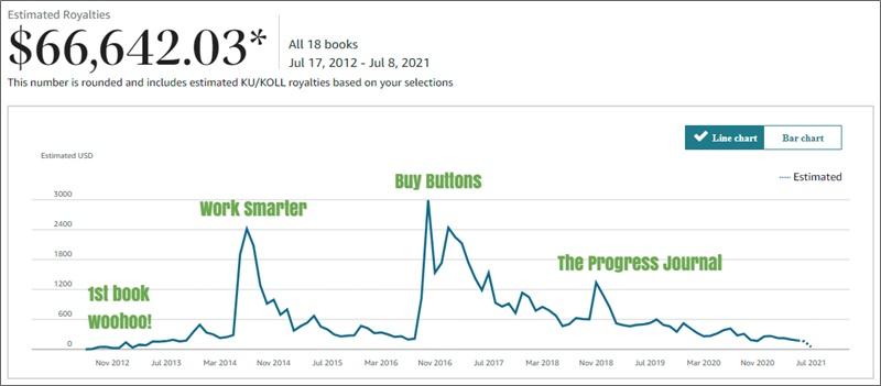 estimated author royalties